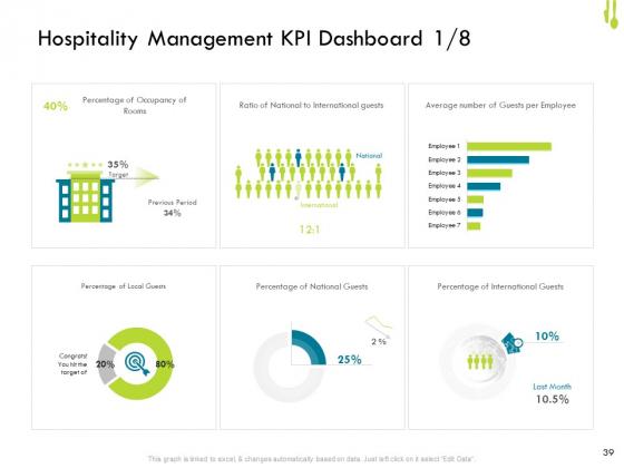 Hotel_Management_Plan_Ppt_PowerPoint_Presentation_Complete_Deck_With_Slides_Slide_39