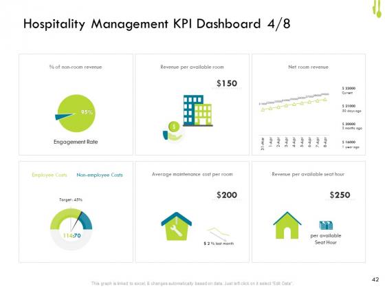Hotel_Management_Plan_Ppt_PowerPoint_Presentation_Complete_Deck_With_Slides_Slide_42