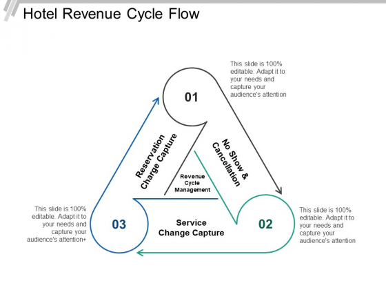 Hotel Revenue Cycle Flow Ppt PowerPoint Presentation Ideas Design Inspiration