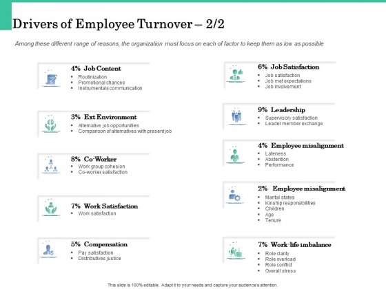 How A Corporate Life Coach Can Help Develop Your Company Drivers Of Employee Turnover Leadership Slides PDF