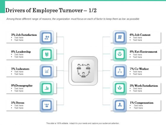 How A Corporate Life Coach Can Help Develop Your Company Drivers Of Employee Turnover Slides PDF