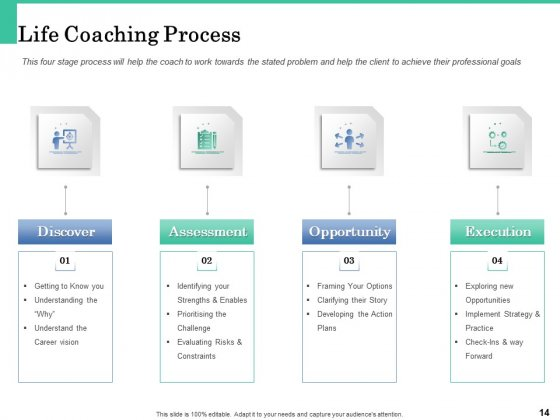 How_A_Corporate_Life_Coach_Can_Help_Develop_Your_Company_Ppt_PowerPoint_Presentation_Complete_Deck_With_Slides_Slide_14