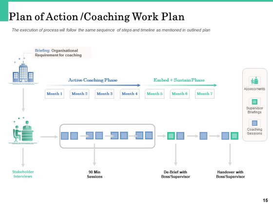 How_A_Corporate_Life_Coach_Can_Help_Develop_Your_Company_Ppt_PowerPoint_Presentation_Complete_Deck_With_Slides_Slide_15