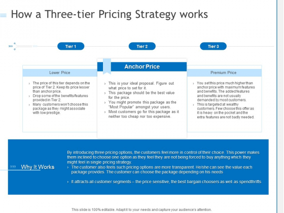 How A Three Tier Pricing Strategy Works Ppt PowerPoint Presentation Model Images PDF