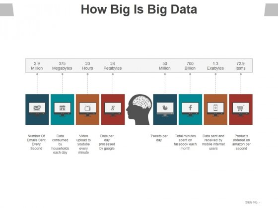 How Big Is Big Data Ppt PowerPoint Presentation Infographic Template Deck