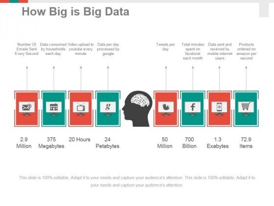 How Big Is Big Data Ppt PowerPoint Presentation Layouts Clipart Images