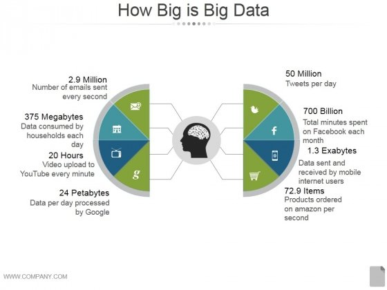How Big Is Big Data Ppt PowerPoint Presentation Summary
