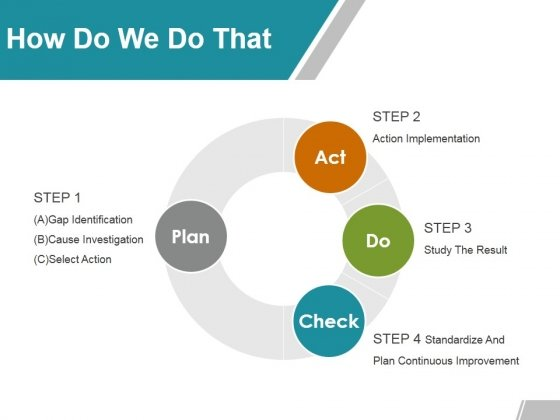 How Do We Do That Ppt PowerPoint Presentation Layouts Example