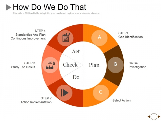 How Do We Do That Ppt PowerPoint Presentation Pictures Graphics Example