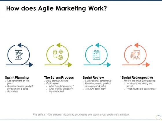 How Does Agile Marketing Work Ppt PowerPoint Presentation Summary Topics