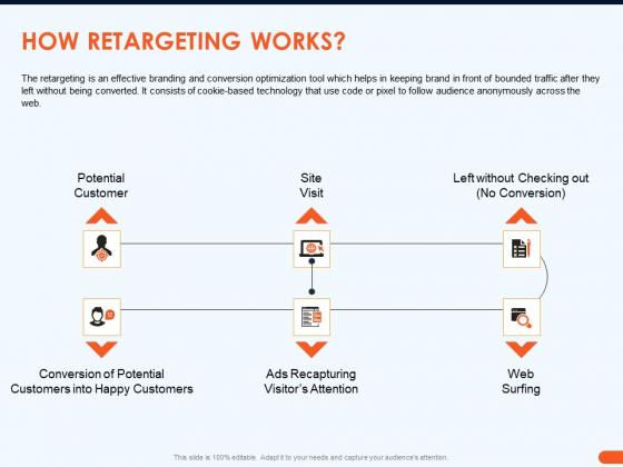 How Increase Sales Conversions Retargeting Strategies How Retargeting Works Infographics PDF