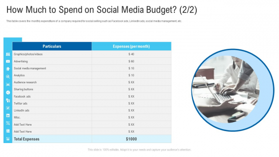 How Much To Spend On Social Media Budget Social Media Ppt Inspiration Pictures PDF