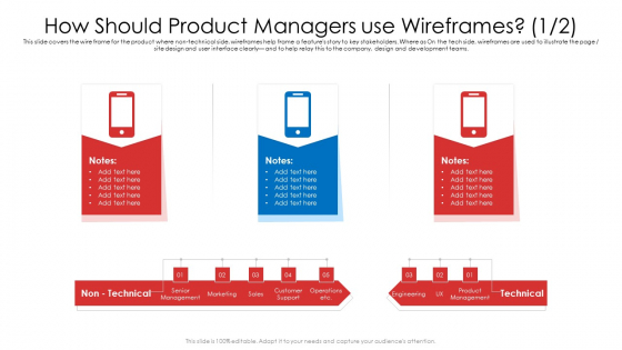 How Should Product Managers Use Wireframes Etc Ppt Pictures Visuals PDF
