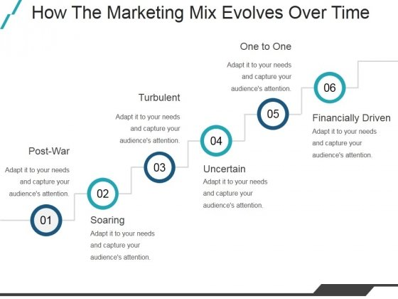 How The Marketing Mix Evolves Over Time Ppt PowerPoint Presentation Graphics