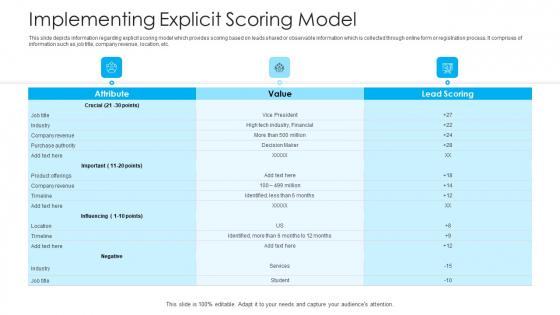 How To Build A Revenue Funnel Implementing Explicit Scoring Model Portrait PDF