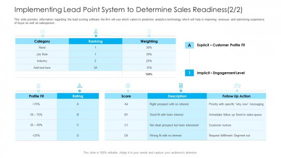 How To Build A Revenue Funnel Implementing Lead Point System To Determine Sales Readiness Customer Background PDF