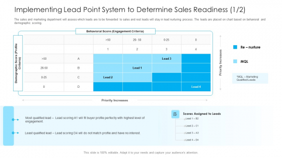 How To Build A Revenue Funnel Implementing Lead Point System To Determine Sales Readiness Interest Demonstration PDF