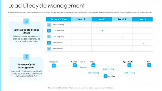 How To Build A Revenue Funnel Lead Lifecycle Management Diagrams PDF