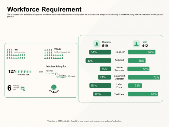 How To Effectively Manage A Construction Project Workforce Requirement Template PDF