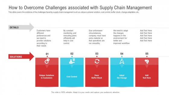 How To Overcome Challenges Associated With Supply Chain Management Designs PDF