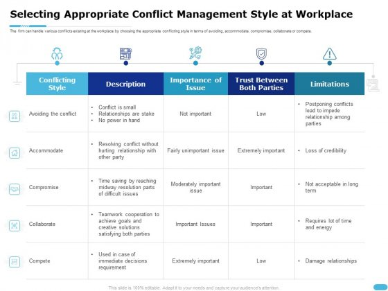 How To Resolve Worksite Disputes Selecting Appropriate Conflict Management Style At Workplace Download PDF