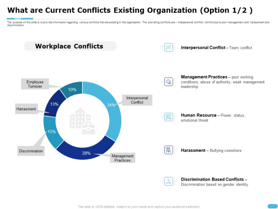 How To Resolve Worksite Disputes What Are Current Conflicts Existing Organization Resource Portrait PDF