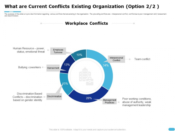 How To Resolve Worksite Disputes What Are Current Conflicts Existing Organization Sample PDF