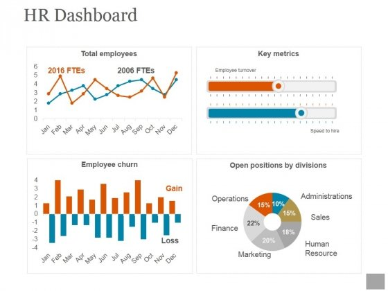 Hr Dashboard Template Ppt PowerPoint Presentation Deck