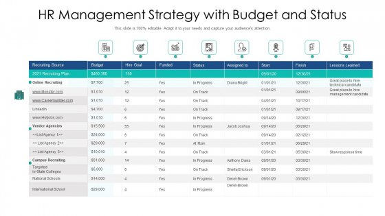 Hr Management Strategy With Budget And Status Ppt PowerPoint Presentation File Graphic Tips PDF