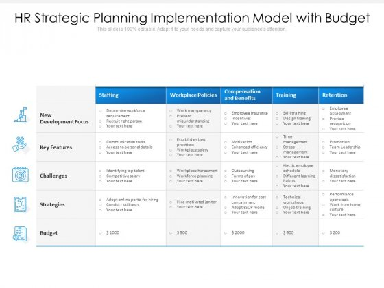 Hr Strategic Planning Implementation Model With Budget Ppt PowerPoint Presentation Summary Structure PDF