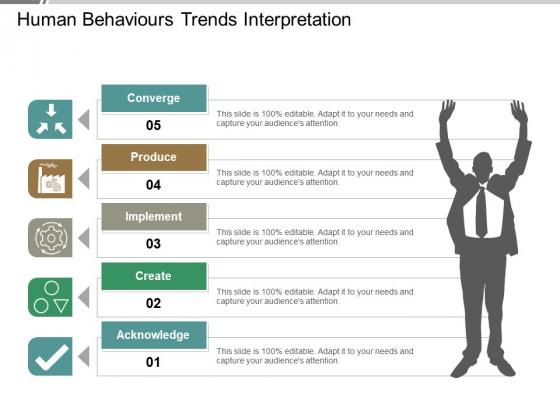 Human Behaviours Trends Interpretation Ppt PowerPoint Presentation Icon Microsoft