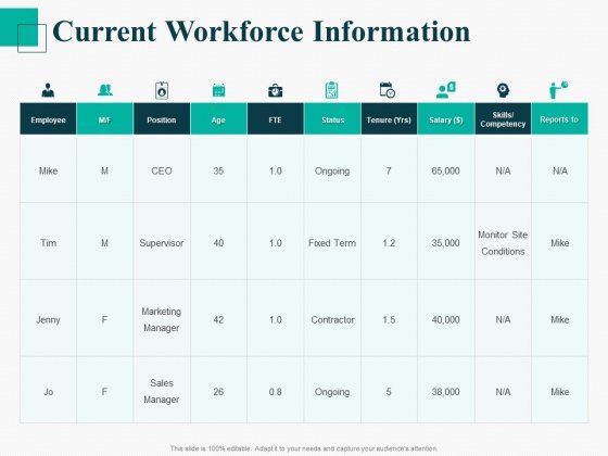 Human Capital Management Procedure Current Workforce Information Ppt Outline Master Slide PDF