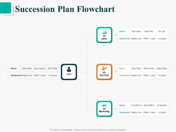 Human Capital Management Procedure Succession Plan Flowchart Ppt Graphics PDF