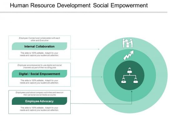 Human Resource Development Social Empowerment Ppt PowerPoint Presentation Slides Mockup