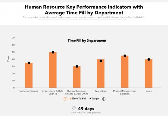 Human Resource Key Performance Indicators With Average Time Fill By Department Ppt PowerPoint Presentation Gallery Example Introduction PDF
