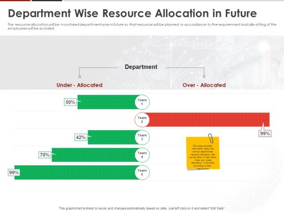 Human Resource Management Department Wise Resource Allocation In Future Ppt Infographics Smartart PDF