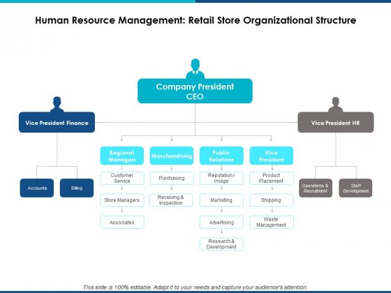 Human Resource Management Retail Store Organizational Structure Ppt Powerpoint Presentation File Templates