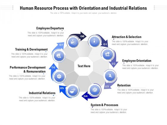Human Resource Process With Orientation And Industrial Relations Ppt PowerPoint Presentation File Images PDF