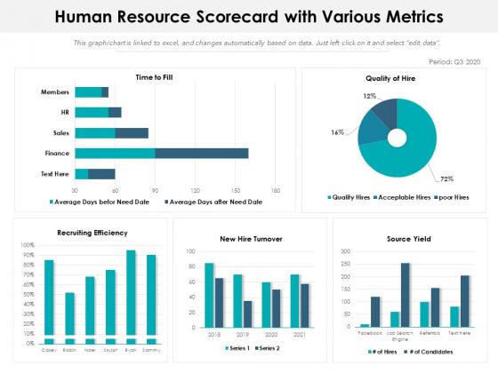 Human Resource Scorecard With Various Metrics Ppt PowerPoint Presentation Slides Demonstration PDF