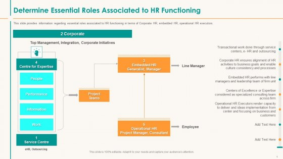 Human Resource Service Shipment Determine Essential Roles Associated To HR Functioning Background PDF