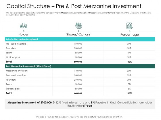 Hybrid Investment Pitch Deck Capital Structure Pre And Post Mezzanine Investment Ppt Slides Skills PDF