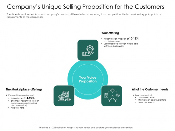 Hybrid Investment Pitch Deck Companys Unique Selling Proposition For The Customers Ppt Portfolio Graphics Pictures PDF