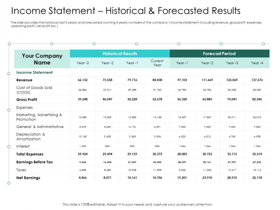 Hybrid Investment Pitch Deck Income Statement Historical And Forecasted Results Ppt Infographic Template Example Introduction PDF
