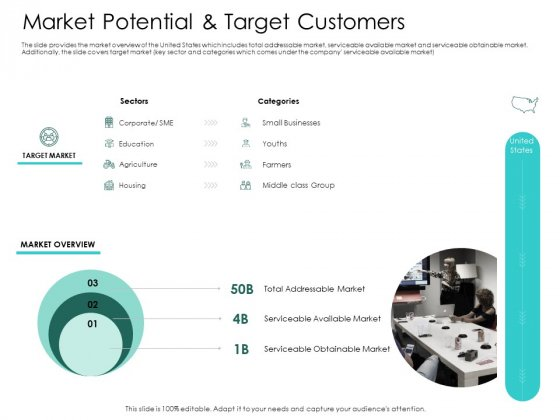 Hybrid Investment Pitch Deck Market Potential And Target Customers Icons PDF