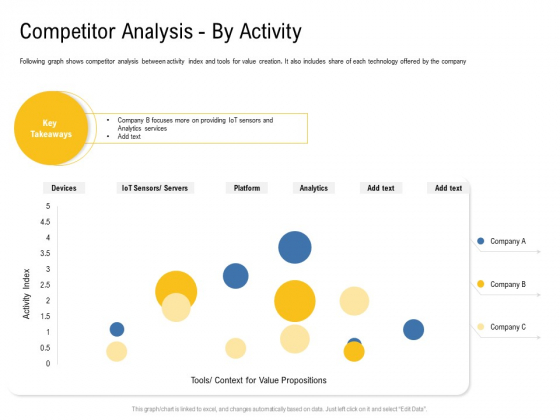 IOT Industry Assessment Competitor Analysis By Activity Ppt Model Samples PDF