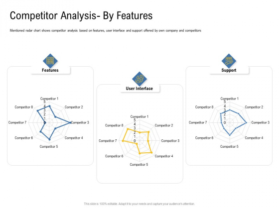 IOT Industry Assessment Competitor Analysis By Features Ppt Professional Gallery PDF