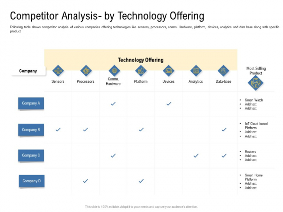 IOT Industry Assessment Competitor Analysis By Technology Offering Ppt Portfolio Vector PDF