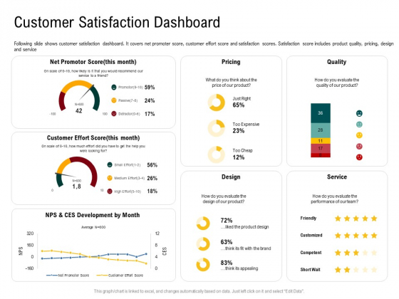 IOT Industry Assessment Customer Satisfaction Dashboard Ppt Show Outfit PDF