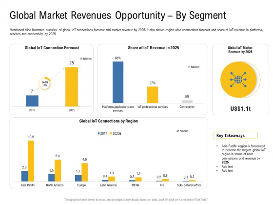 IOT Industry Assessment Global Market Revenues Opportunity By Segment Ppt Icon Summary PDF