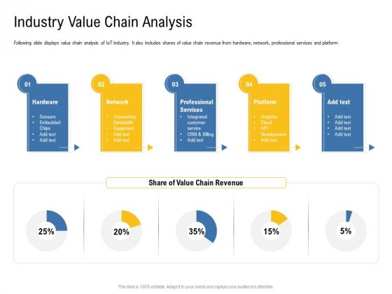 IOT Industry Assessment Industry Value Chain Analysis Ppt Model Brochure PDF